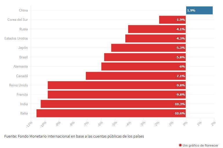 CRESCIMENTO DO PIB EM 2020